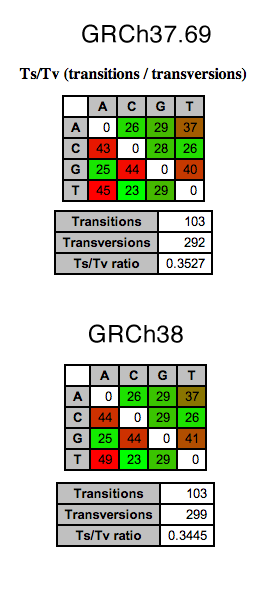 Ts/Tv Ratios between GRCh37 & 38