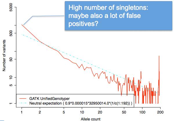 Fig 3: GATK with Dindel Still has High FPR